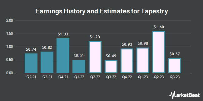 Earnings History and Estimates for Tapestry (NYSE:TPR)