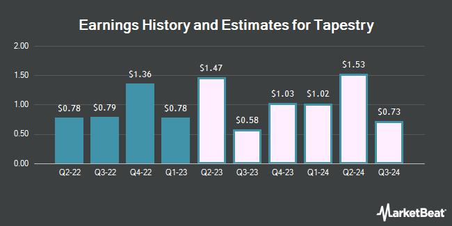 Historique et estimations des revenus pour Tapestry (NYSE: TPR)