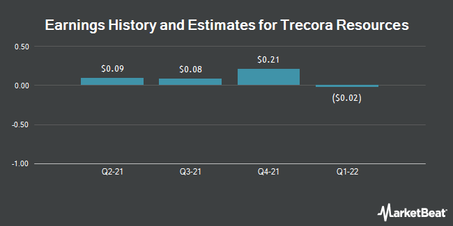 Earnings by Quarter for Trecora Resources (NYSE:TREC)