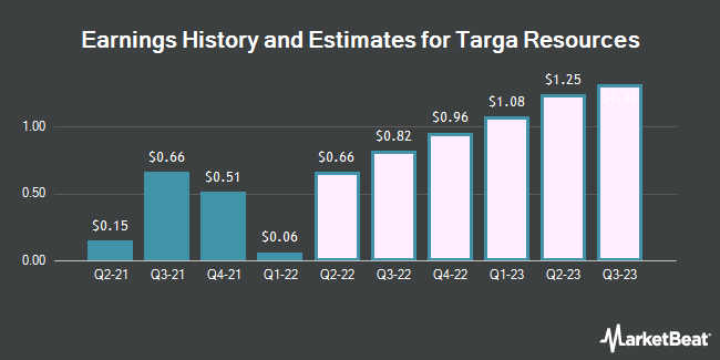 Earnings History and Estimates for Targa Resources (NYSE:TRGP)