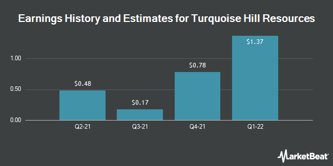 Earnings by Quarter for Turquoise Hill Resources (NYSE:TRQ)