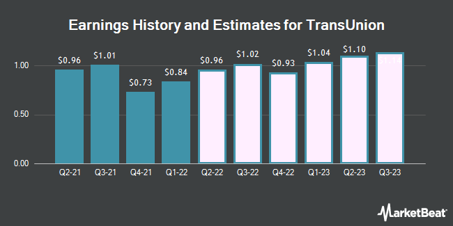 Earnings History and Estimates for TransUnion (NYSE:TRU)