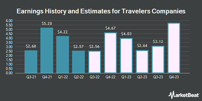 Earnings History and Estimates for Travelers Companies (NYSE:TRV)