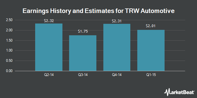 Earnings by Quarter for ZF TRW Automotive Holdings Corp (NYSE:TRW)