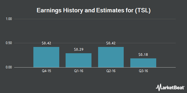 Earnings by Quarter for Trina Solar Limited (NYSE:TSL)