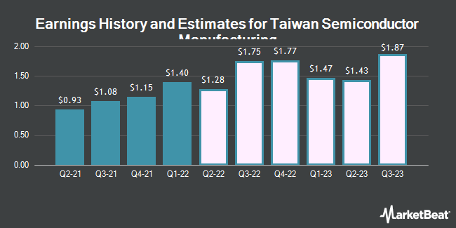 Earnings History and Estimates for Taiwan Semiconductor Manufacturing (NYSE:TSM)