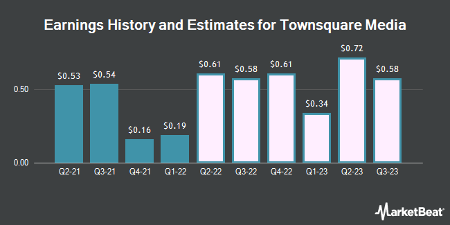 Earnings History and Estimates for Townsquare Media (NYSE:TSQ)