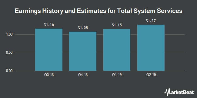 Earnings History and Estimates for Total System Services (NYSE:TSS)
