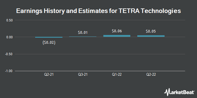 Earnings by Quarter for Tetra Technologies (NYSE:TTI)
