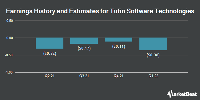 Earnings History and Estimates for Tufin Software Technologies (NYSE:TUFN)