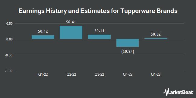 Tupperware Brands Corporation - NYSE:TUP - Stock Price, News and Analysis