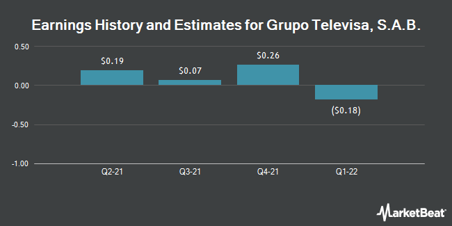 Earnings by Quarter for Grupo Televisa S.A. (NYSE:TV)