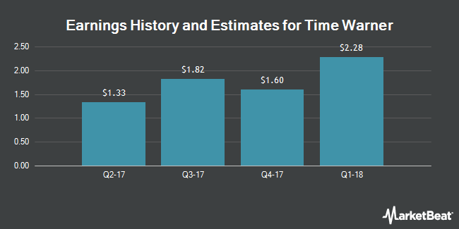 Earnings by Quarter for Time Warner (NYSE:TWX)