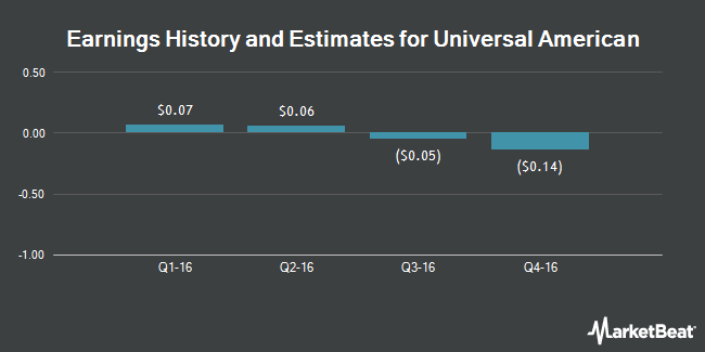 Earnings by Quarter for Universal American Corp. (NYSE:UAM)