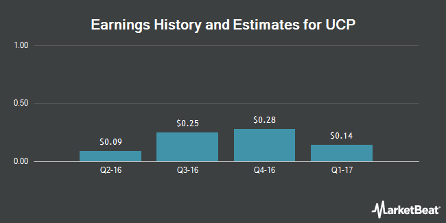 Earnings by Quarter for UCP (NYSE:UCP)