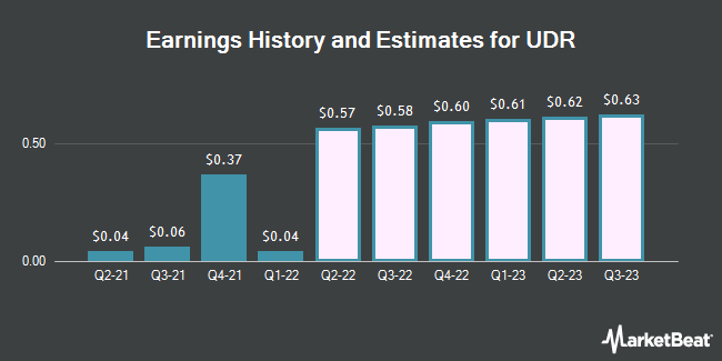 Earnings History and Estimates for UDR (NYSE:UDR)
