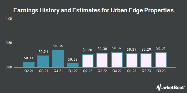 Earnings History and Estimates for Urban Edge Properties (NYSE:UE)