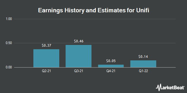 Earnings by Quarter for Unifi (NYSE:UFI)