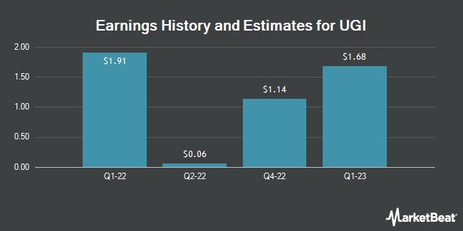 Earnings History and Estimates for UGI (NYSE:UGI)