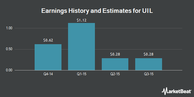Earnings by Quarter for UIL Holdings (NYSE:UIL)
