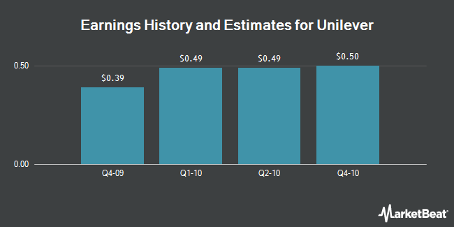 Earnings by Quarter for Unilever plc (NYSE:UL)