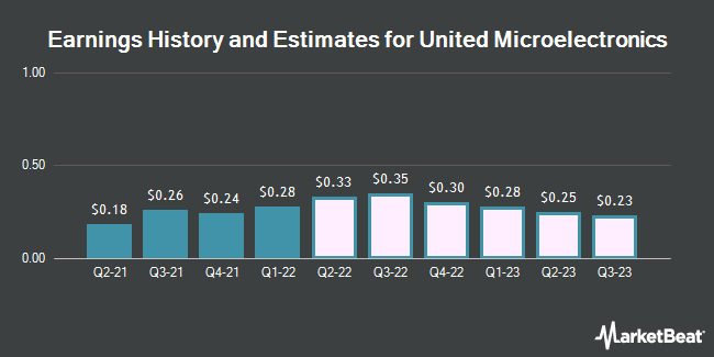 Earnings by Quarter for United Microelectronics Corporation (NYSE:UMC)