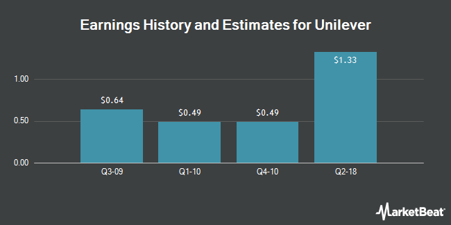 Earnings History and Estimates for Unilever (NYSE:UN)