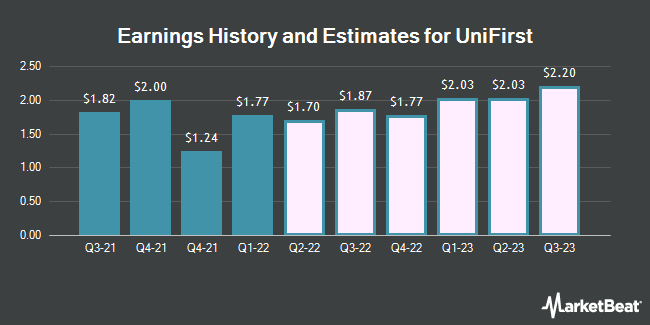 Earnings History and Estimates for UniFirst (NYSE:UNF)