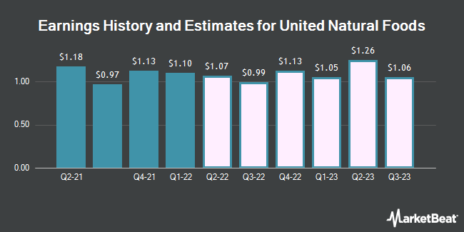 Earnings History and Estimates for United Natural Foods (NYSE:UNFI)