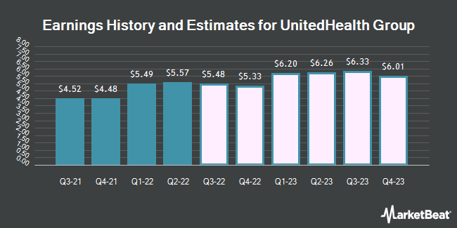 Earnings History and Estimates for UnitedHealth Group (NYSE:UNH)