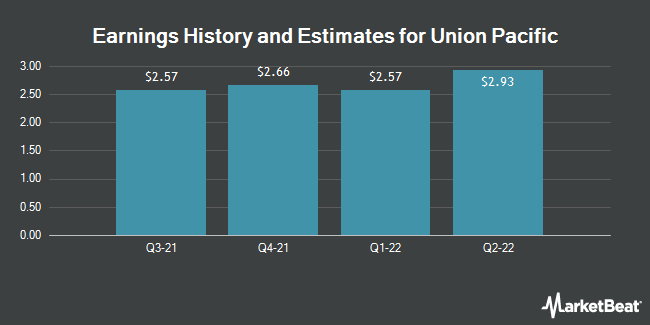 Earnings History and Estimates for Union Pacific (NYSE:UNP)