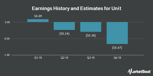 Earnings History and Estimates for Unit (NYSE:UNT)