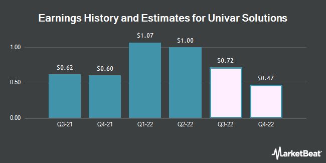 Earnings History and Estimates for Univar (NYSE:UNVR)
