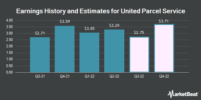 Earnings History and Estimates for United Parcel Service (NYSE:UPS)