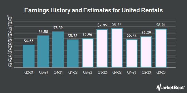 Earnings History and Estimates for United Rentals (NYSE:URI)