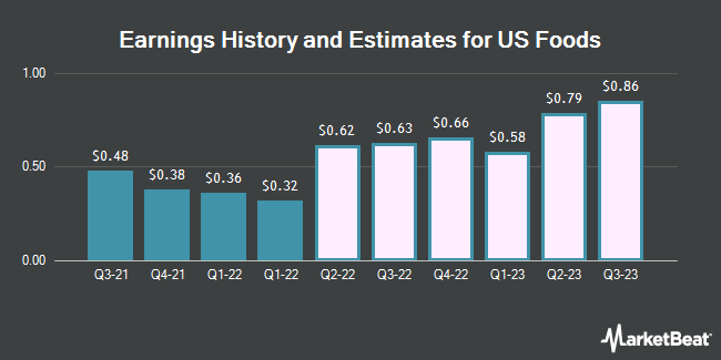 Earnings History and Estimates for US Foods (NYSE:USFD)