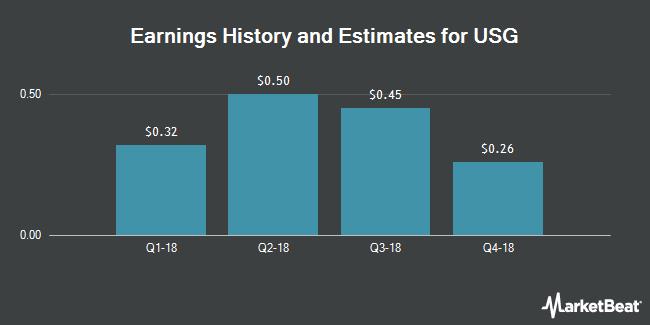 Earnings by Quarter for USG Corporation (NYSE:USG)