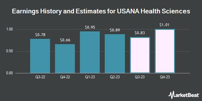 Earnings History and Estimates for USANA Health Sciences (NYSE:USNA)