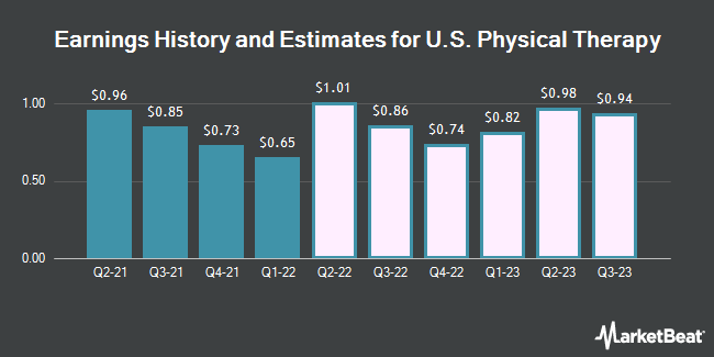 Earnings History and Estimates for U.S. Physical Therapy (NYSE:USPH)