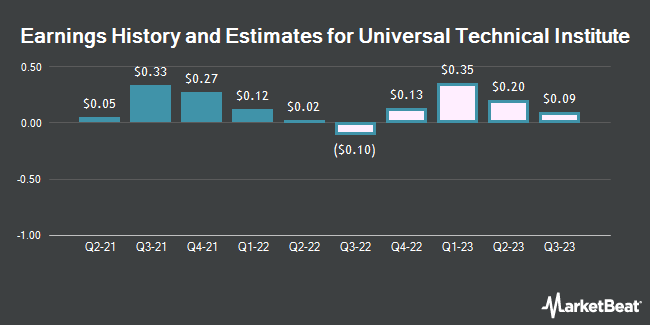 Earnings History and Estimates for Universal Technical Institute (NYSE:UTI)