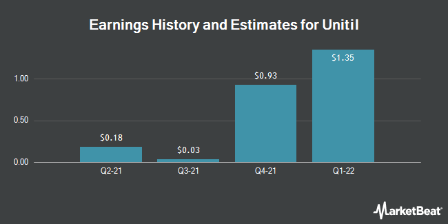 Earnings by Quarter for UNITIL Corporation (NYSE:UTL)