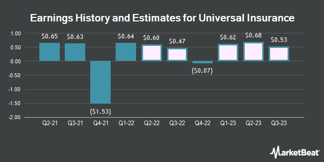 Earnings by Quarter for Universal Insurance Holdings (NYSE:UVE)