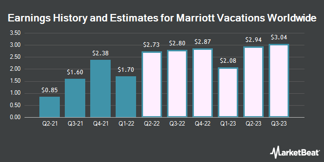 Earnings History and Estimates for Marriott Vacations Worldwide (NYSE:VAC)