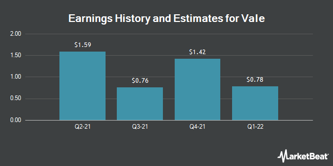 Earnings History and Estimates for Vale (NYSE:VALE)