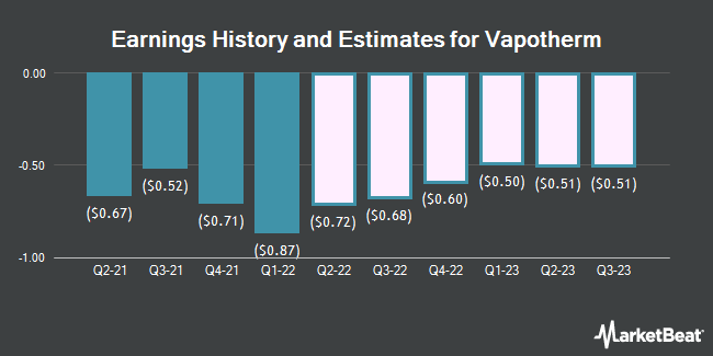 Earnings History and Estimates for Vapotherm (NYSE:VAPO)