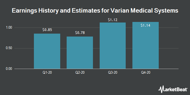 Earnings History and Estimates for Varian Medical Systems (NYSE:VAR)