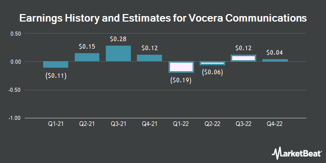 Earnings History and Estimates for Vocera Communications (NYSE:VCRA)