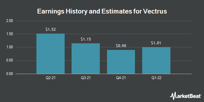 Earnings History and Estimates for Vectrus (NYSE:VEC)