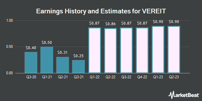 Earnings History and Estimates for Vereit (NYSE:VER)