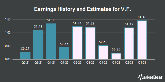 Earnings History and Estimates for VF (NYSE:VFC)